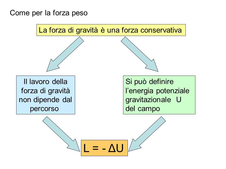 La forza di gravità è una forza conservativa Il lavoro della forza di gravità non dipende dal percorso Si può definire lenergia potenziale gravitazion