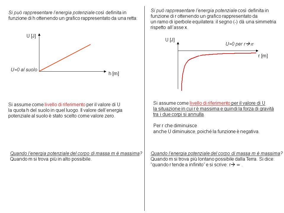 Si può rappresentare lenergia potenziale così definita in funzione di h ottenendo un grafico rappresentato da una retta: U=0 al suolo h [m] U [J] Si a