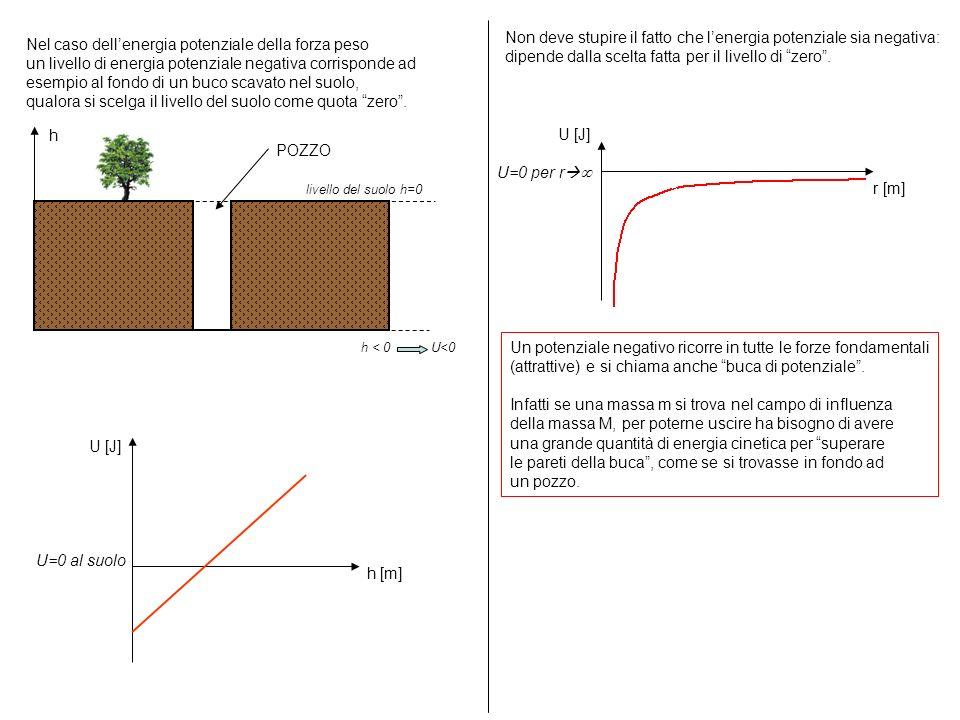 U=0 al suolo h [m] U [J] r [m] U [J] U=0 per r Non deve stupire il fatto che lenergia potenziale sia negativa: dipende dalla scelta fatta per il livel