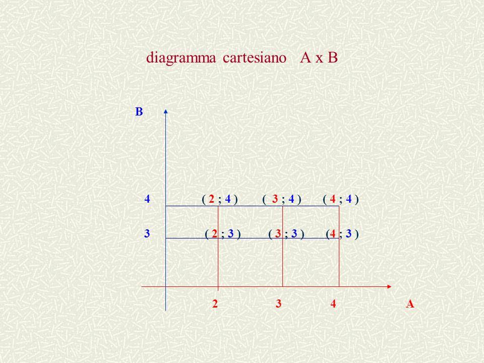 Dati due insiemi A e B non vuoti, si chiama prodotto cartesiano A x B linsieme formato da tutte le coppie ordinate tali che il primo elemento appartiene allinsieme A e il secondo allinsieme B.