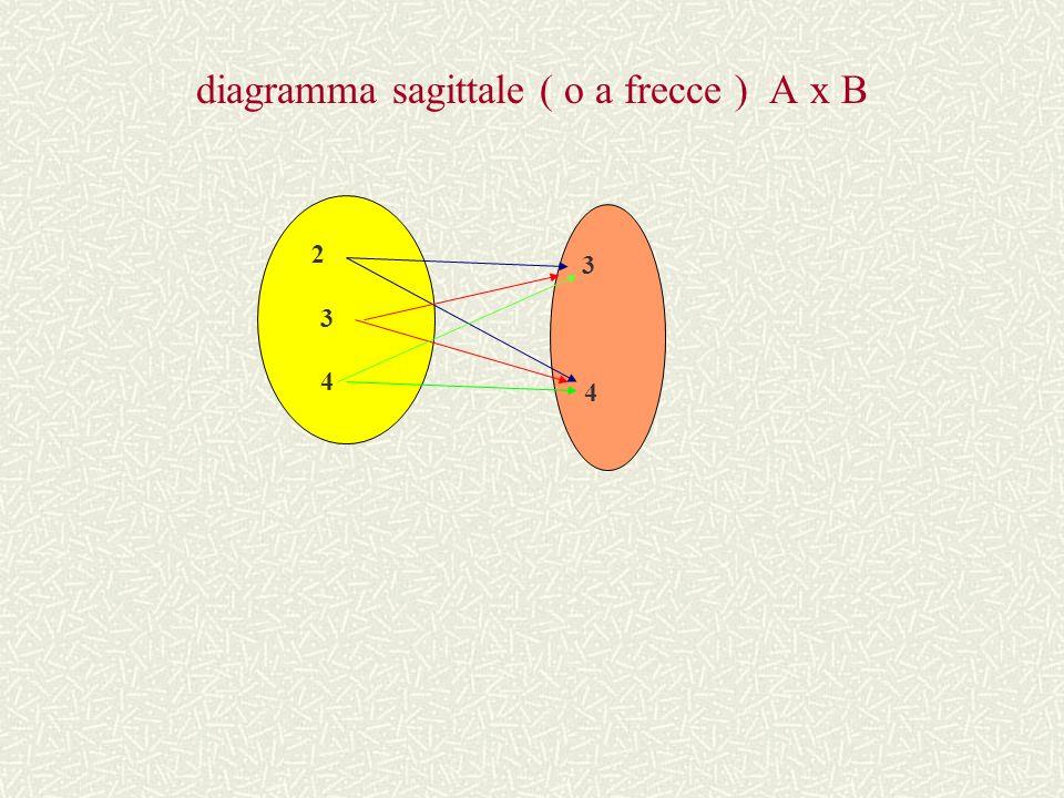 diagramma cartesiano A x B B 4 ( 2 ; 4 ) ( 3 ; 4 ) ( 4 ; 4 ) 3 ( 2 ; 3 ) ( 3 ; 3 ) (4 ; 3 ) 2 3 4 A
