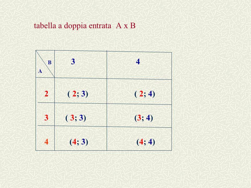 diagramma sagittale ( o a frecce ) A x B 2 3 4 3 4