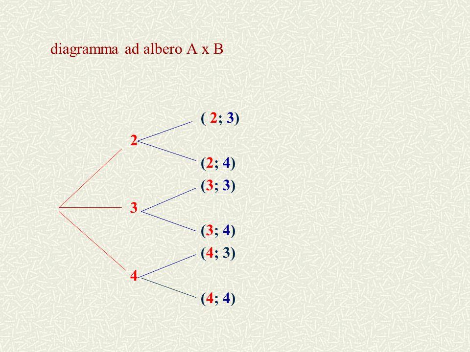 tabella a doppia entrata A x B B 3 4 A 2 ( 2; 3) ( 2; 4) 3 ( 3; 3) (3; 4) 4 (4; 3) (4; 4)