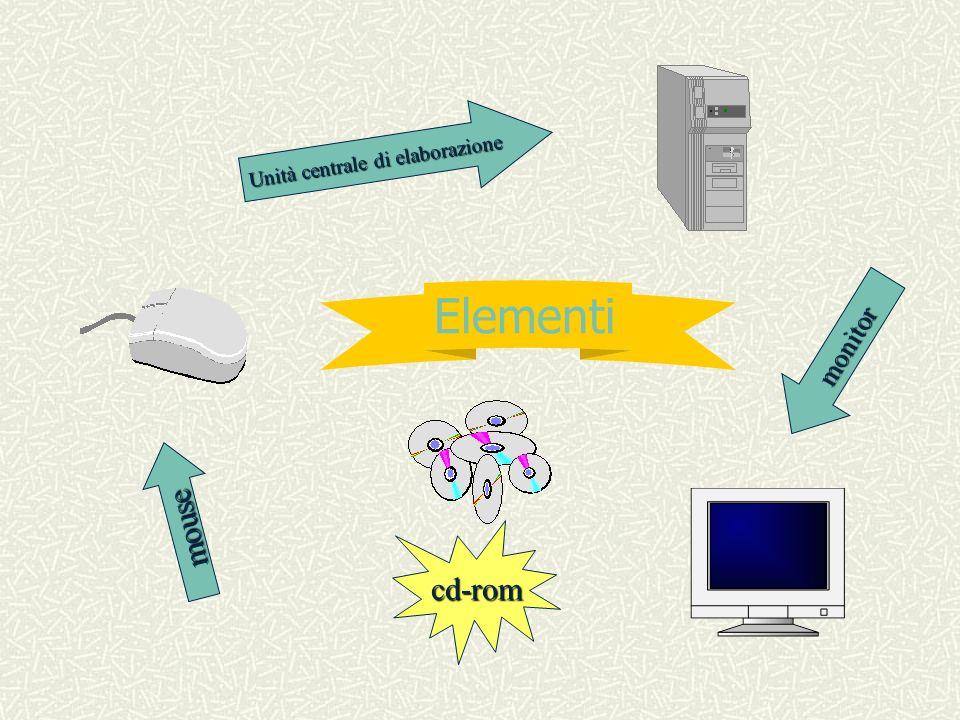 Elementi Unità centrale di elaborazione monitor mouse cd-rom
