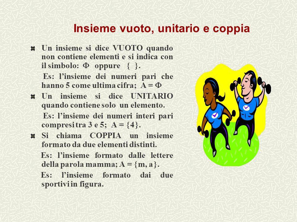 Insieme vuoto, unitario e coppia Un insieme si dice VUOTO quando non contiene elementi e si indica con il simbolo: oppure.