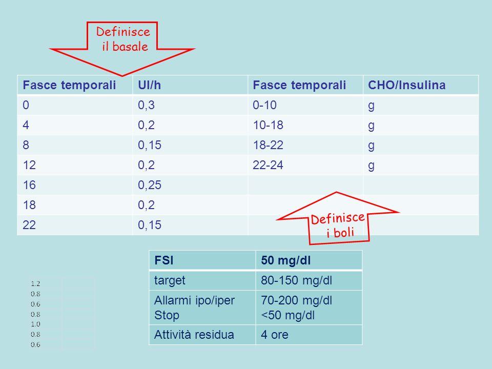 Fasce temporaliUI/hFasce temporaliCHO/Insulina 00,30-10g 40,210-18g 80,1518-22g 120,222-24g 160,25 180,2 220,15 Definisce il basale Definisce i boli F