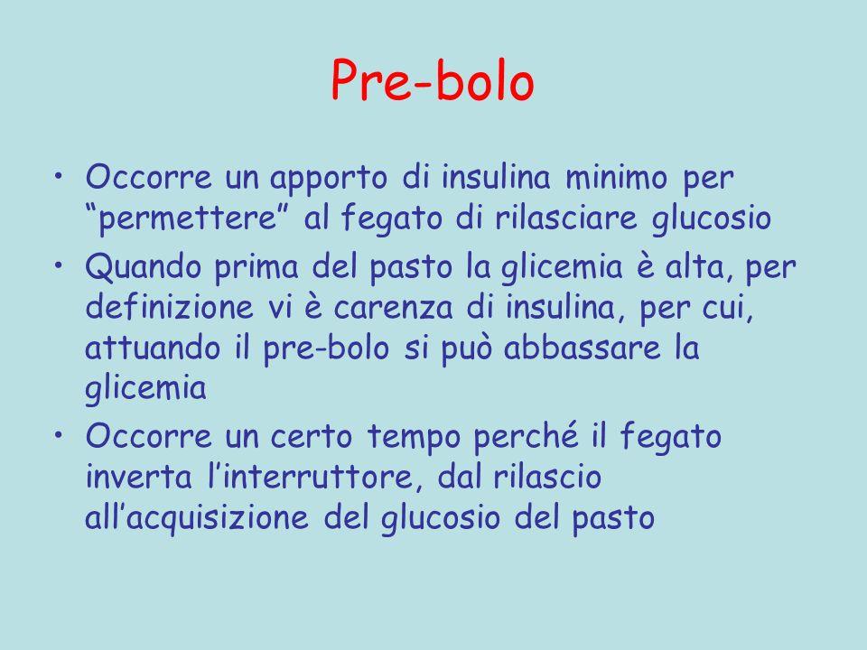 Pre-bolo Occorre un apporto di insulina minimo per permettere al fegato di rilasciare glucosio Quando prima del pasto la glicemia è alta, per definizi