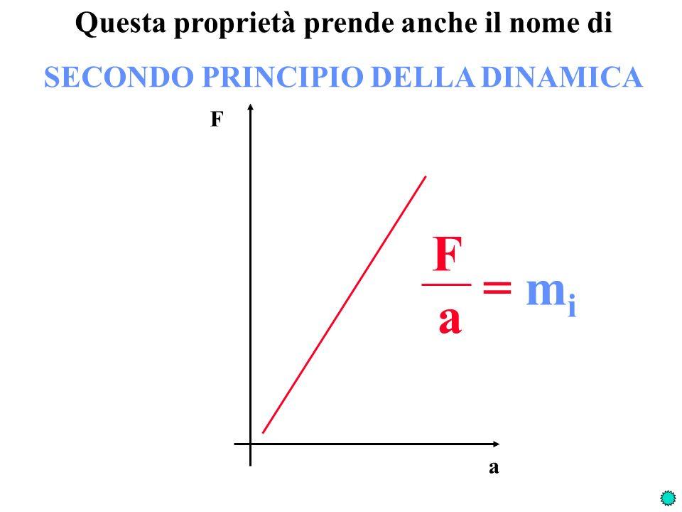 Questa proprietà prende anche il nome di SECONDO PRINCIPIO DELLA DINAMICA F a F a = m i