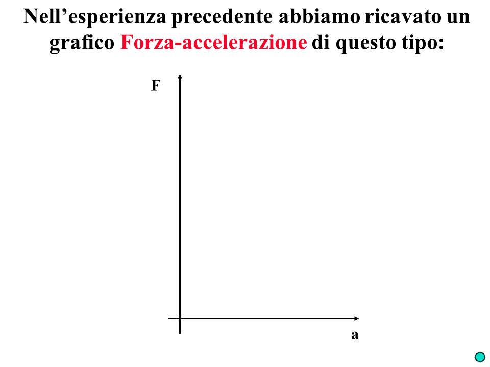 Prova a dare la definizione operativa di MASSA INERZIALE F a = m i F = m i a Due masse sono uguali quando: Una massa è maggiore di unaltra quando: Una massa è somma di altre due quando: Applicando la stessa forza, la massa ha accelerazione minore