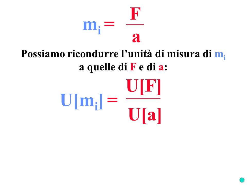 F a m i = Possiamo ricondurre lunità di misura di m i a quelle di F e di a: U[F] U[a] U[m i ] =