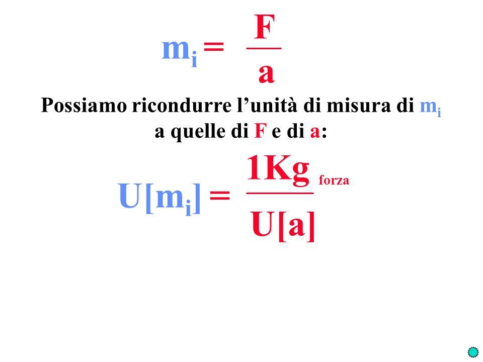 F a m i = Possiamo ricondurre lunità di misura di m i a quelle di F e di a: 1Kg forza U[a] U[m i ] =