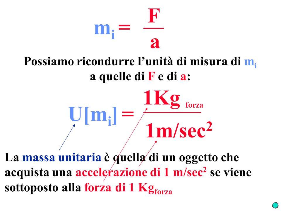 F a m i = Possiamo ricondurre lunità di misura di m i a quelle di F e di a: 1Kg forza 1m/sec 2 U[m i ] = La massa unitaria è quella di un oggetto che