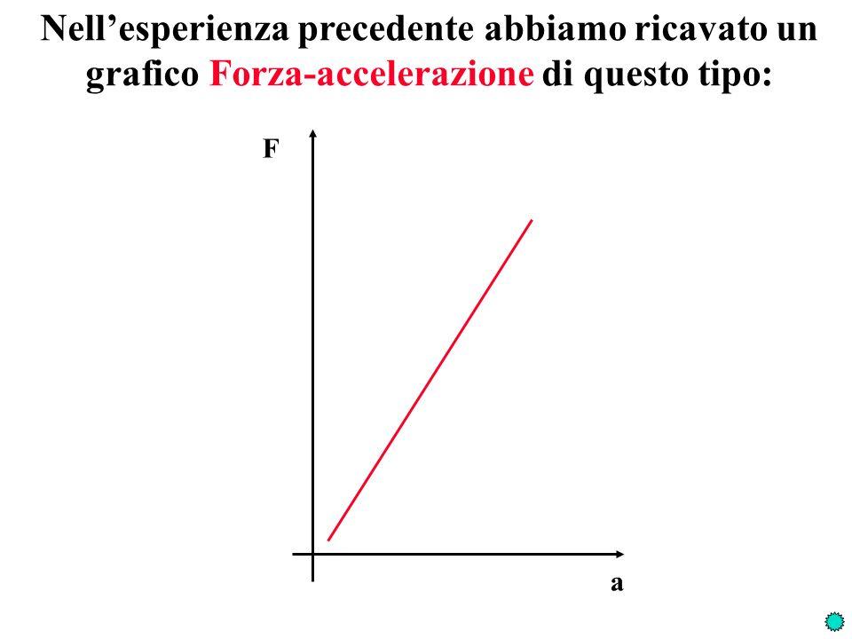 Questo significa che laccelerazione di un oggetto è direttamente proporzionale alla forza ad esso applicata F a