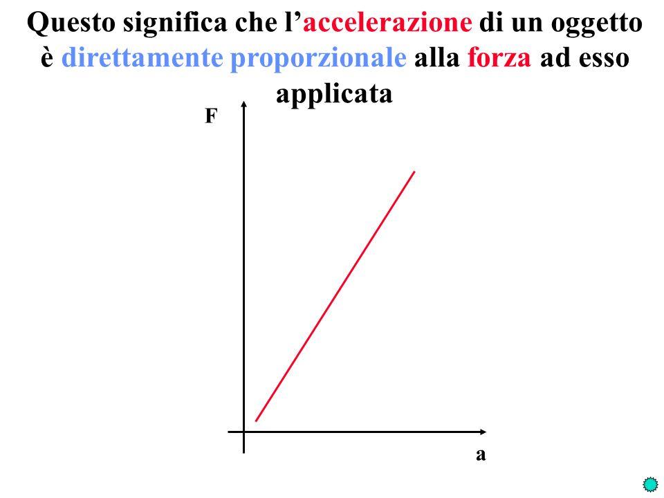 Prova a dare la definizione operativa di MASSA INERZIALE F a = m i F = m i a Due masse sono uguali quando: Una massa è maggiore di unaltra quando: Una massa è somma di altre due quando: aa