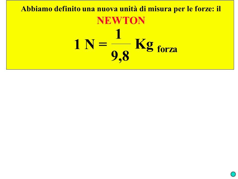 Abbiamo definito una nuova unità di misura per le forze: il NEWTON 1 N = 1 9,8 Kg forza