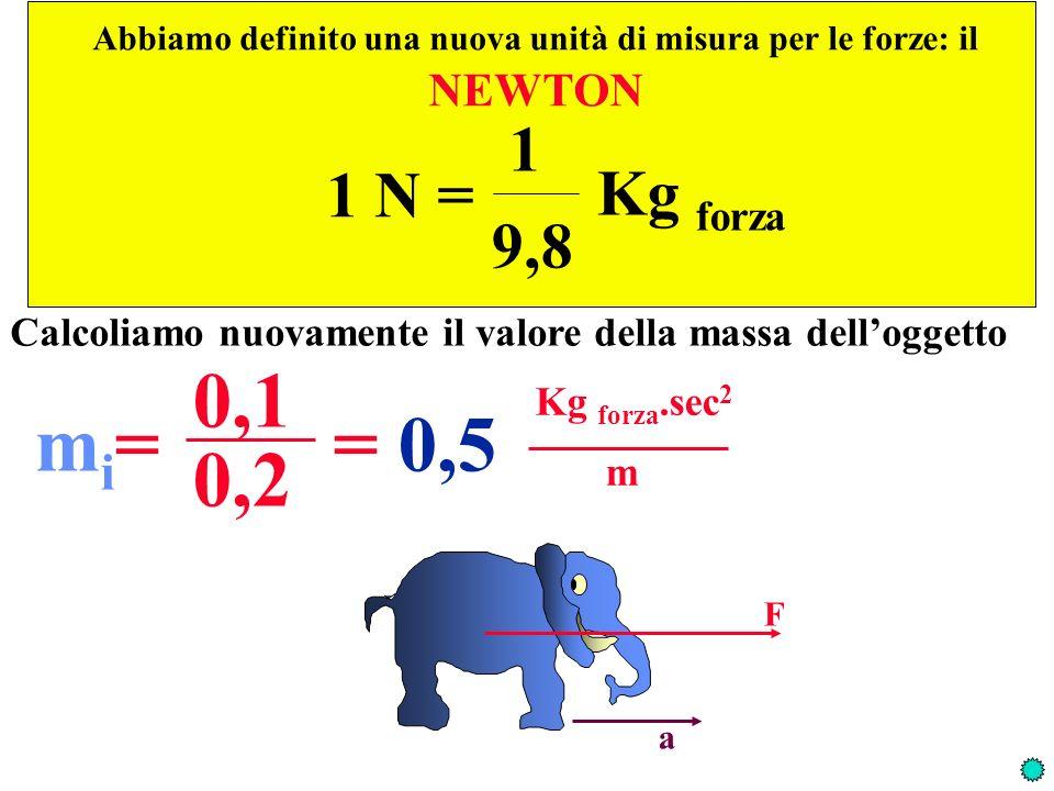 1 N = 1 9,8 Kg forza Calcoliamo nuovamente il valore della massa delloggetto mi=mi= 0,1 = 0,5 Kg forza.sec 2 m 0,2 Abbiamo definito una nuova unità di