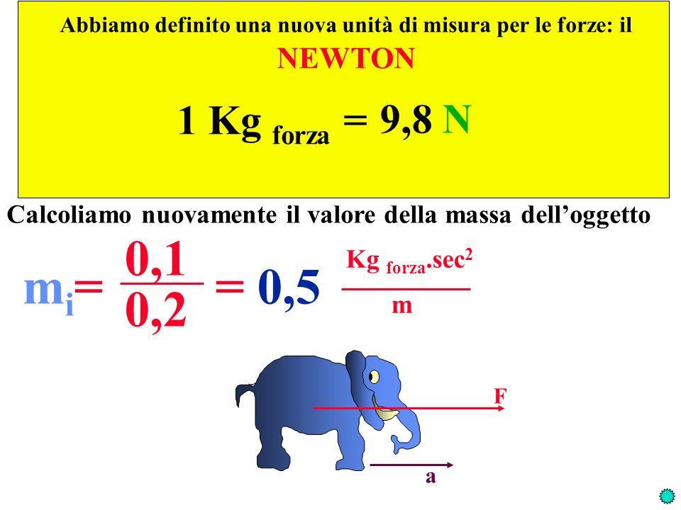 1 Kg forza = 9,8 N Calcoliamo nuovamente il valore della massa delloggetto mi=mi= 0,1 = 0,5 Kg forza.sec 2 m 0,2 Abbiamo definito una nuova unità di m