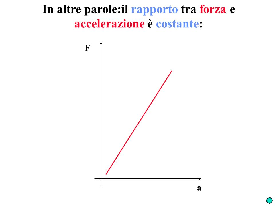 In altre parole:il rapporto tra forza e accelerazione è costante: F a