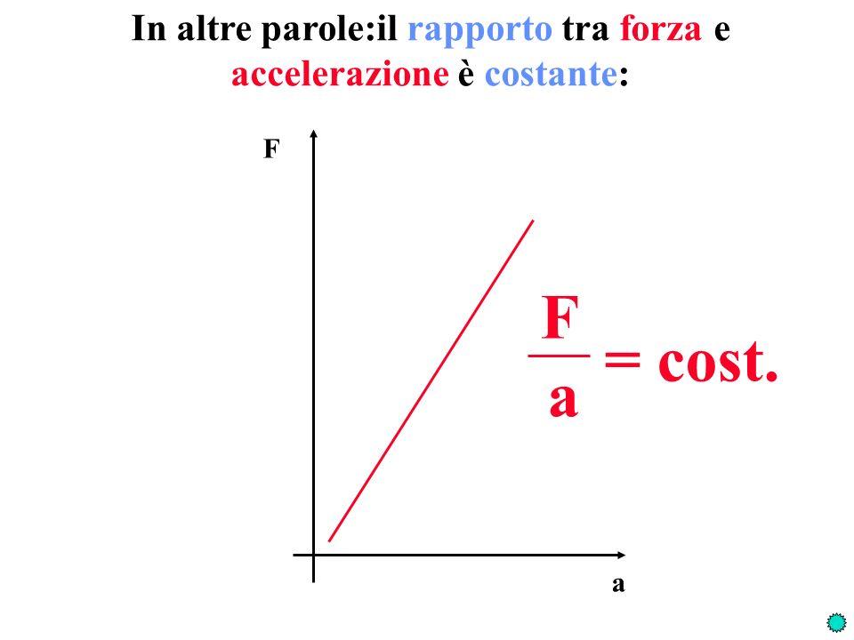 Prova a dare la definizione operativa di MASSA INERZIALE F a = m i F = m i a Due masse sono uguali quando: Una massa è maggiore di unaltra quando: Una massa è somma di altre due quando: Applicando la stessa forza, la massa ha la stessa accelerazione delle altre due insieme