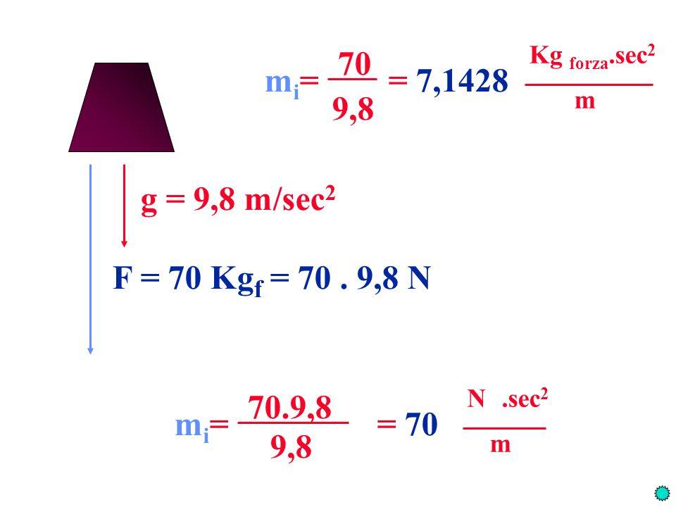 g = 9,8 m/sec 2 F = 70 Kg f = 70. 9,8 N mi=mi= 70 = 7,1428 Kg forza.sec 2 m 9,8 mi=mi= 70.9,8 = 70 N.sec 2 m 9,8