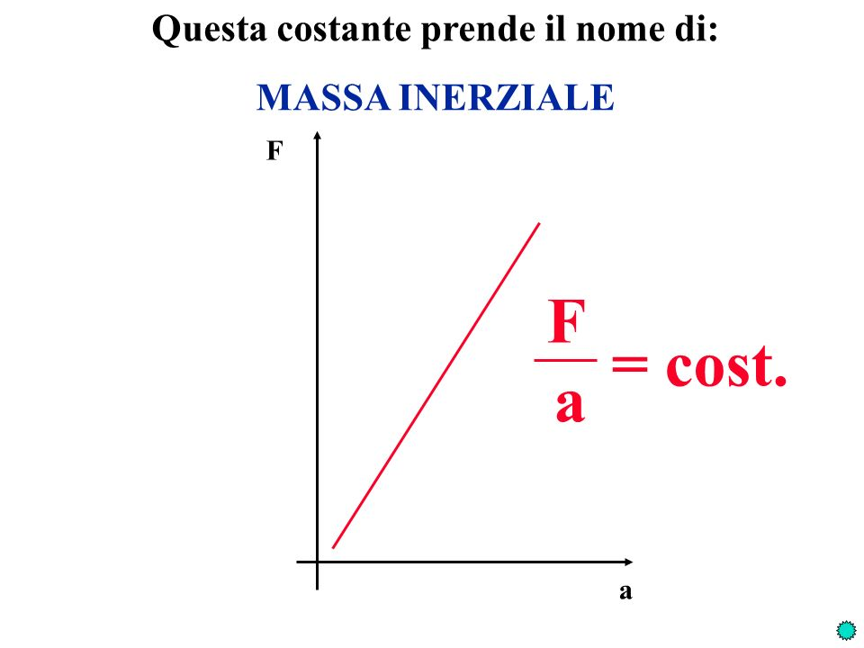 Possiamo definire anche unaltra unità di misura per le forze: la DINA 1 dina = 1 980 gr forza Calcoliamo nuovamente il valore della massa delloggetto mi=mi= 100 20 = 5 gr forza.sec 2 cm F a