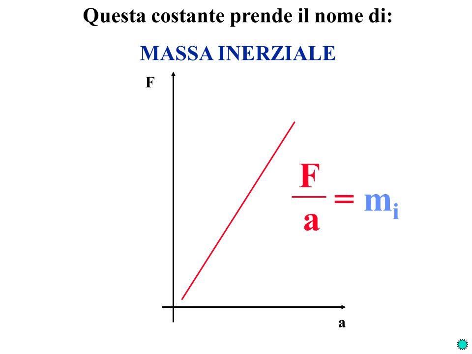 Prova a dare la definizione operativa di MASSA INERZIALE F a = m i F = m i a Due masse sono uguali quando: Una massa è maggiore di unaltra quando: Una massa è somma di altre due quando: