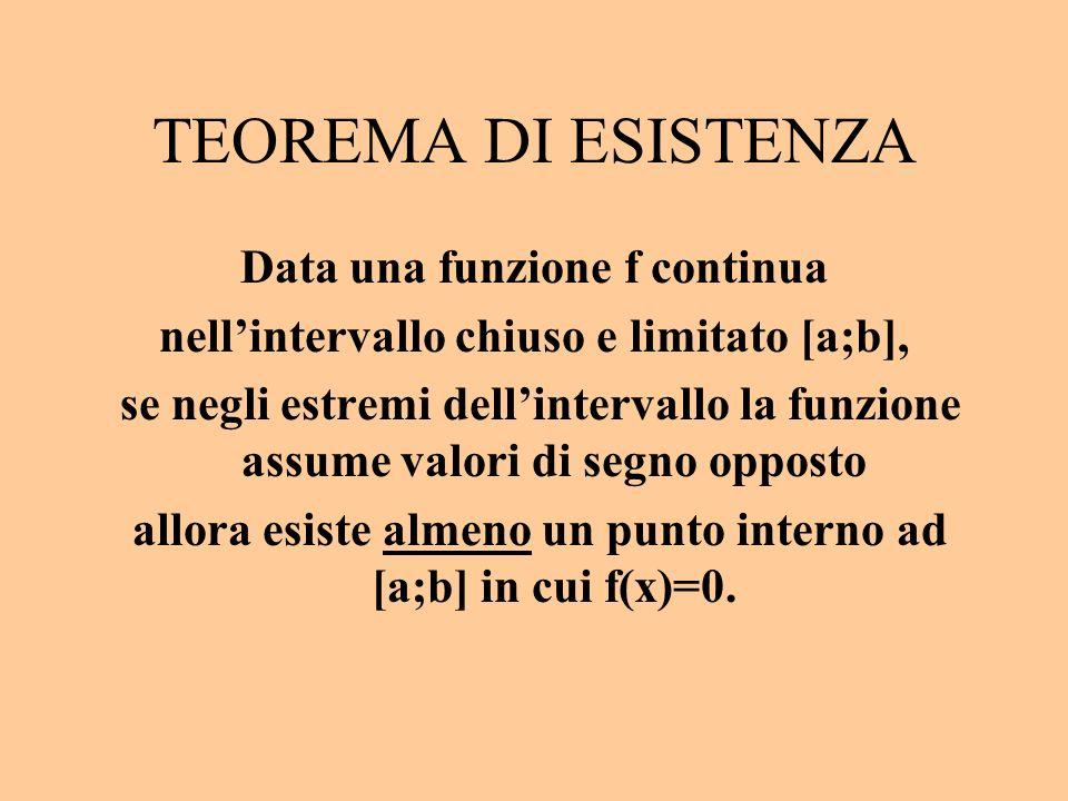 TEOREMA DI ESISTENZA Data una funzione f continua nellintervallo chiuso e limitato [a;b], se negli estremi dellintervallo la funzione assume valori di segno opposto allora esiste almeno un punto interno ad [a;b] in cui f(x)=0.