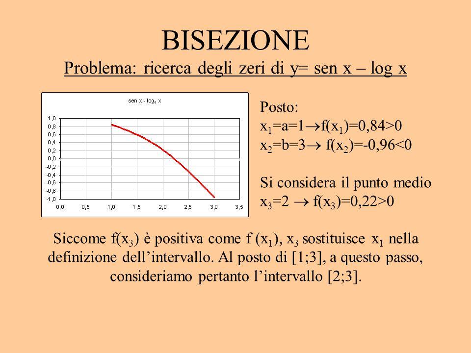 BISEZIONE Problema: ricerca degli zeri di y= sen x – log x Posto: x 1 =a=1 f(x 1 )=0,84>0 x 2 =b=3 f(x 2 )=-0,96<0 Si considera il punto medio x 3 =2 f(x 3 )=0,22>0 Siccome f(x 3 ) è positiva come f (x 1 ), x 3 sostituisce x 1 nella definizione dellintervallo.