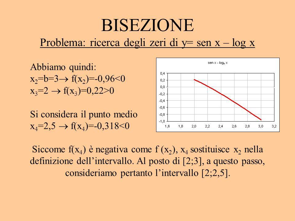 BISEZIONE Problema: ricerca degli zeri di y= sen x – log x Abbiamo quindi: x 2 =b=3 f(x 2 )=-0,96<0 x 3 =2 f(x 3 )=0,22>0 Si considera il punto medio x 4 =2,5 f(x 4 )=-0,318<0 Siccome f(x 4 ) è negativa come f (x 2 ), x 4 sostituisce x 2 nella definizione dellintervallo.