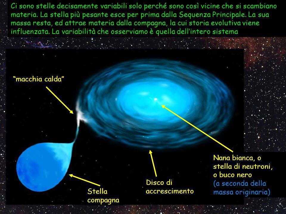 Ci sono stelle decisamente variabili solo perché sono così vicine che si scambiano materia. La stella più pesante esce per prima dalla Sequenza Princi