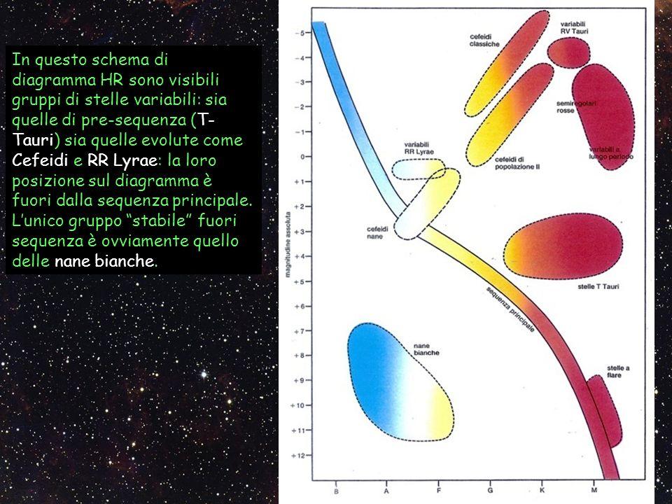 In questo schema di diagramma HR sono visibili gruppi di stelle variabili: sia quelle di pre-sequenza (T- Tauri) sia quelle evolute come Cefeidi e RR
