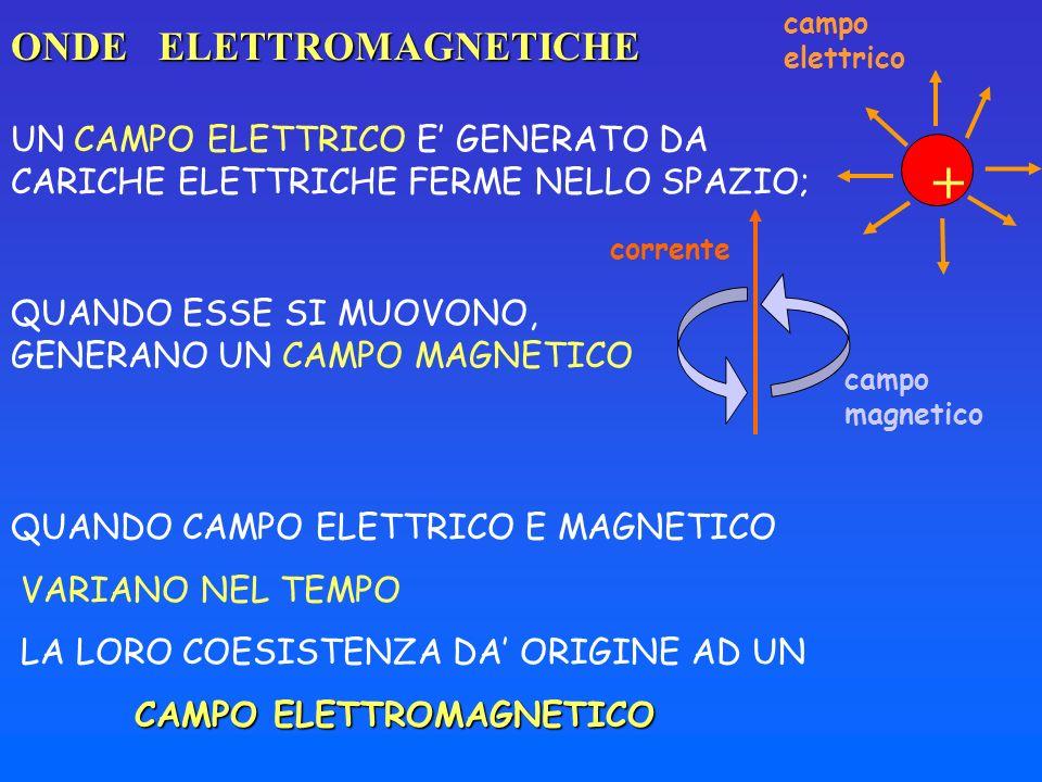 ONDE ELETTROMAGNETICHE UN CAMPO ELETTRICO E GENERATO DA CARICHE ELETTRICHE FERME NELLO SPAZIO; corrente campo magnetico + campo elettrico QUANDO ESSE
