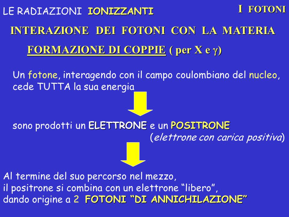 FORMAZIONE DI COPPIE ( per X e ) INTERAZIONE DEI FOTONI CON LA MATERIA I FOTONI IONIZZANTI LE RADIAZIONI IONIZZANTI Un fotone, interagendo con il camp