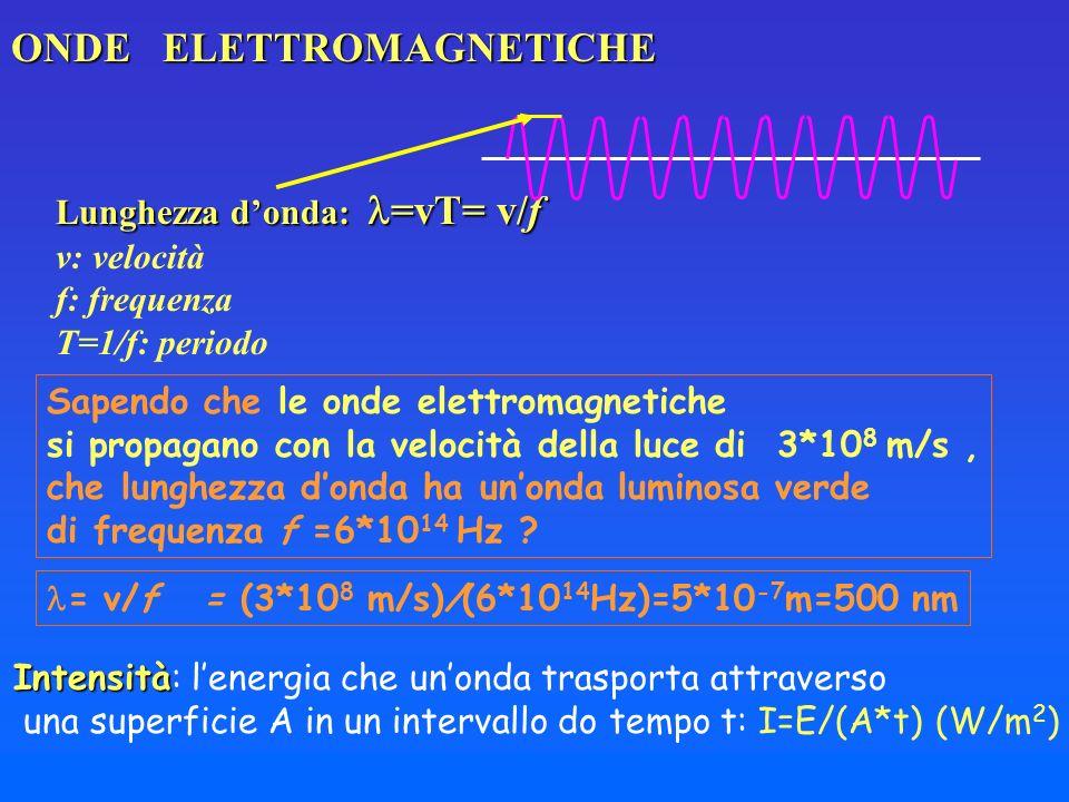 ONDE ELETTROMAGNETICHE Sapendo che le onde elettromagnetiche si propagano con la velocità della luce di 3*10 8 m/s, che lunghezza donda ha unonda lumi