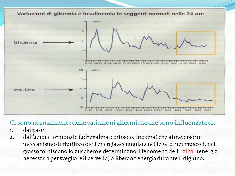 Ci sono normalmente delle variazioni glicemiche che sono influenzate da: 1.dai pasti 2.dallazione ormonale (adrenalina, cortisolo, tiroxina) che attraverso un meccanismo di riutilizzo dellenergia accumulata nel fegato, nei muscoli, nel grasso forniscono lo zucchero e determinano il fenomeno dell alba (energia necessaria per svegliare il cervello) o liberano energia durante il digiuno.