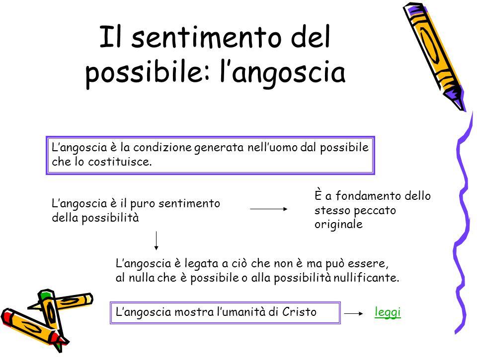 Il sentimento del possibile: langoscia Langoscia è la condizione generata nelluomo dal possibile che lo costituisce. Langoscia è il puro sentimento de