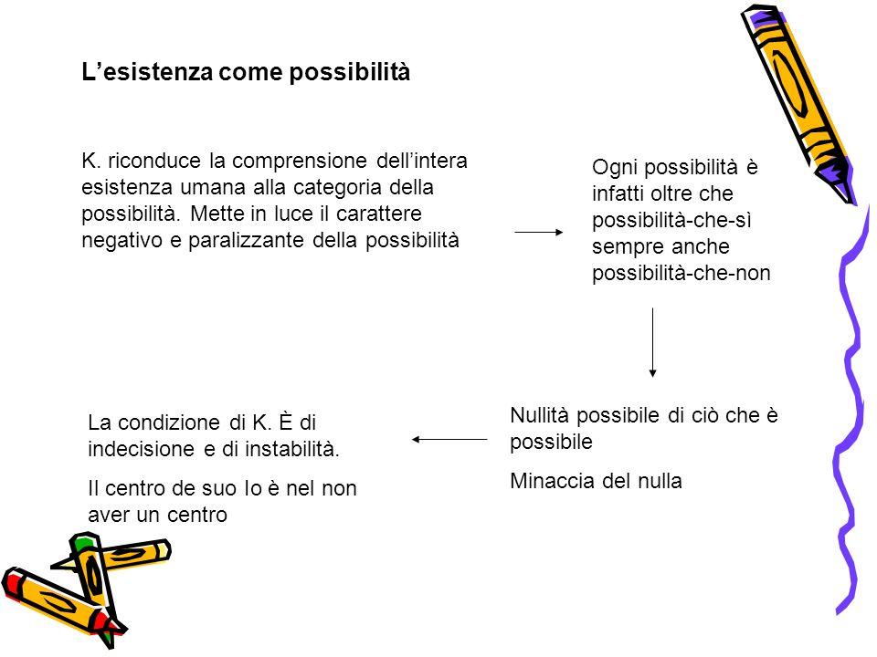 Lesistenza come possibilità K. riconduce la comprensione dellintera esistenza umana alla categoria della possibilità. Mette in luce il carattere negat