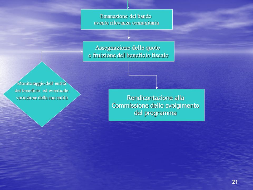 21 Rendicontazione alla Commissione dello svolgimento del programma Assegnazione delle quote e fruizione del beneficio fiscale Monitoraggio dellentità del beneficio ed eventuale variazione della sua entità Emanazione del bando avente rilevanza comunitaria