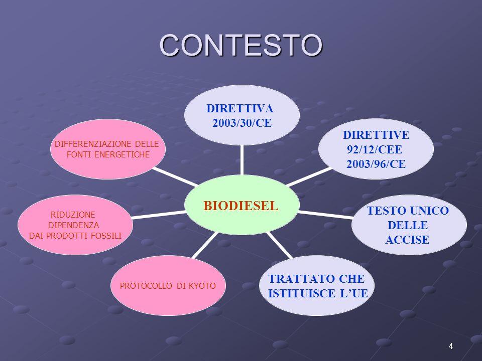 4 CONTESTO BIODIESEL DIRETTIVA 2003/30/CE DIRETTIVE 92/12/CEE 2003/96/CE TESTO UNICO DELLE ACCISE TRATTATO CHE ISTITUISCE LUE PROTOCOLLO DI KYOTO RIDUZIONE DIPENDENZA DAI PRODOTTI FOSSILI DIFFERENZIAZIONE DELLE FONTI ENERGETICHE