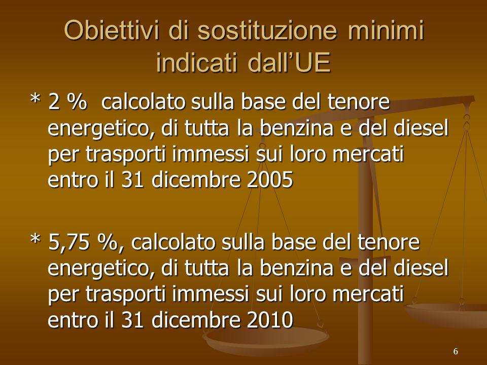 6 Obiettivi di sostituzione minimi indicati dallUE * 2 % calcolato sulla base del tenore energetico, di tutta la benzina e del diesel per trasporti immessi sui loro mercati entro il 31 dicembre 2005 * 5,75 %, calcolato sulla base del tenore energetico, di tutta la benzina e del diesel per trasporti immessi sui loro mercati entro il 31 dicembre 2010