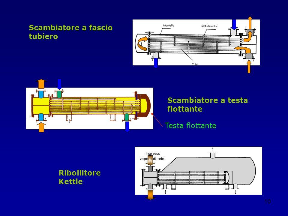 10 Scambiatore a fascio tubiero Scambiatore a testa flottante Ribollitore Kettle Testa flottante
