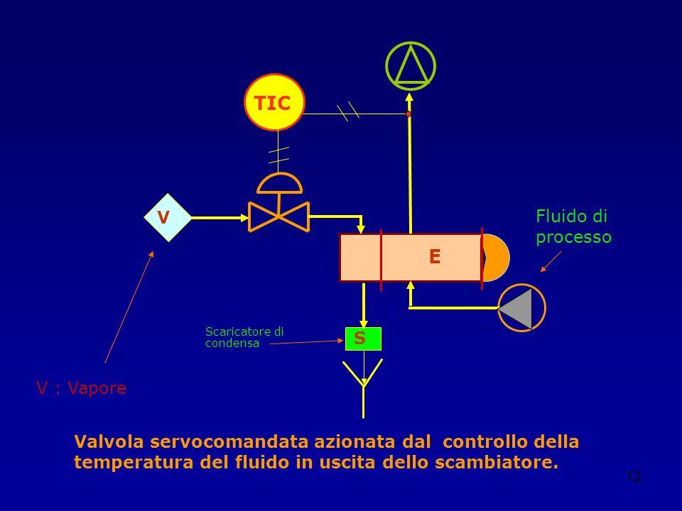 12 TIC V S E Valvola servocomandata azionata dal controllo della temperatura del fluido in uscita dello scambiatore. V : Vapore Fluido di processo Sca
