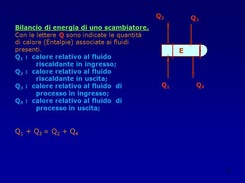 13 E Q1Q1 Q2Q2 Q3Q3 Q4Q4 Bilancio di energia di uno scambiatore. Con le lettere Q sono indicate le quantità di calore (Entalpie) associate ai fluidi p
