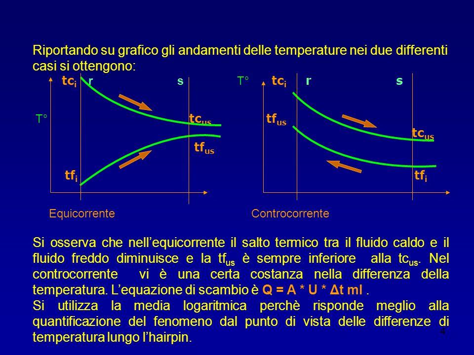 4 Riportando su grafico gli andamenti delle temperature nei due differenti casi si ottengono: tc i r s T° tc i r s T° tc us tf us tc us tf us tf i tf