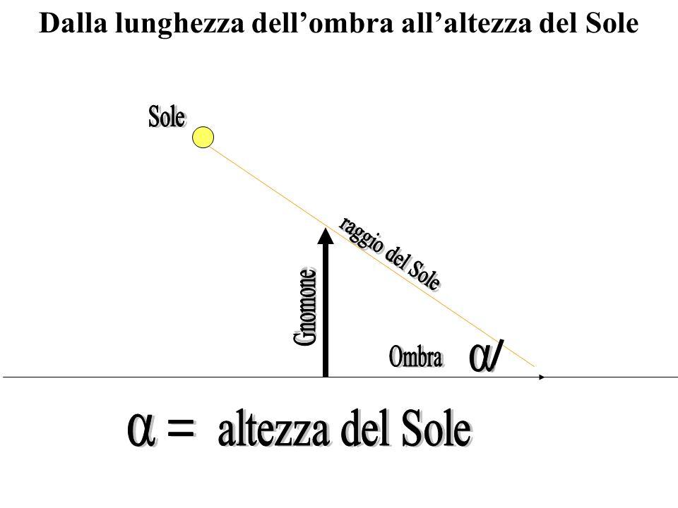 3) Poi si segue di nuovo il movimento della punta dellombra finché (nel pomeriggio quando lombra si allunga) non interseca di nuovo la stessa circonferenza uscendone.