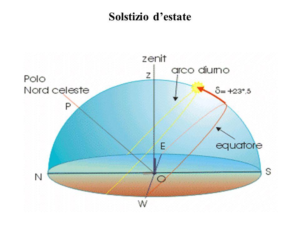 Il cerchio di Ipparco mi indica il piano nel quale il Sole gira allequinozio.