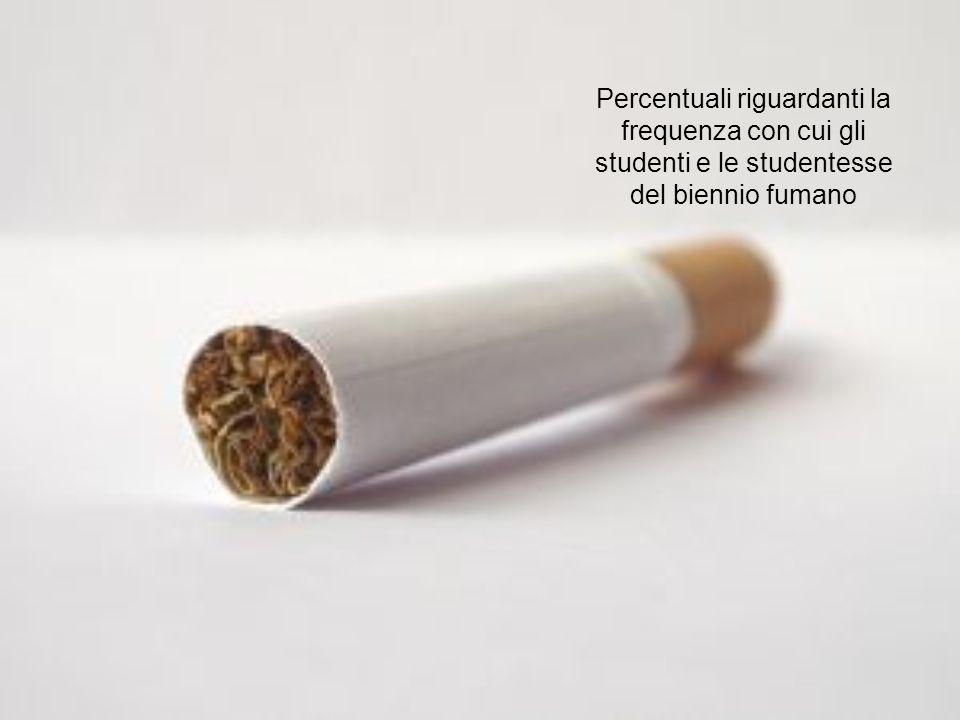Percentuali riguardanti la frequenza con cui gli studenti e le studentesse del biennio fumano