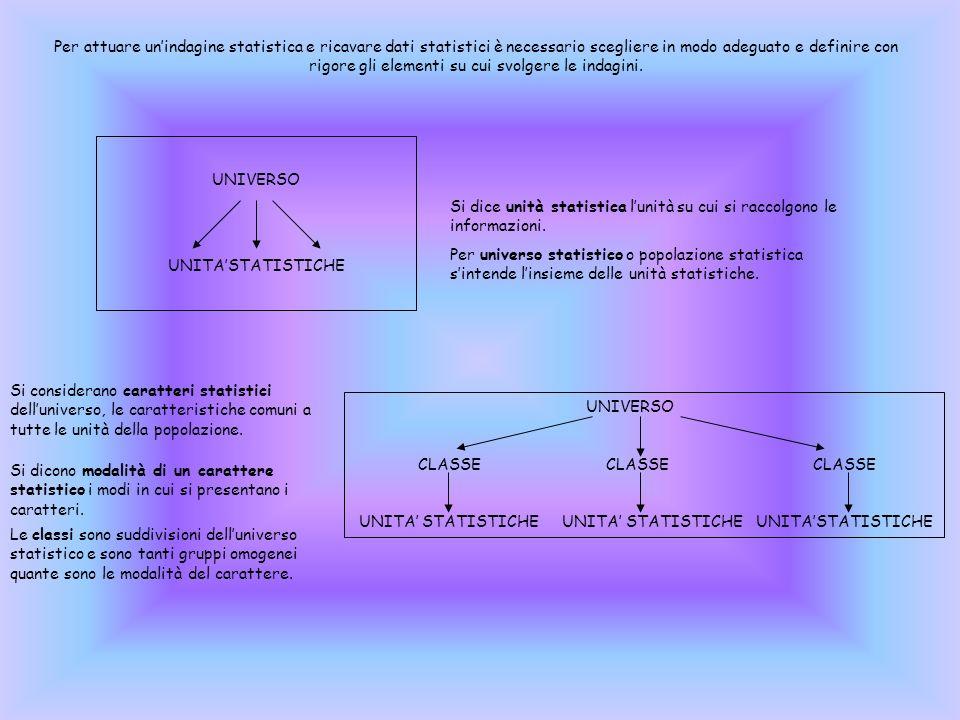FASI DELLINDAGINE STATISTICA 1-definizione degli obiettivi: analizzare il fenomeno da indagare e chiarire gli obiettivi da raggiungere.