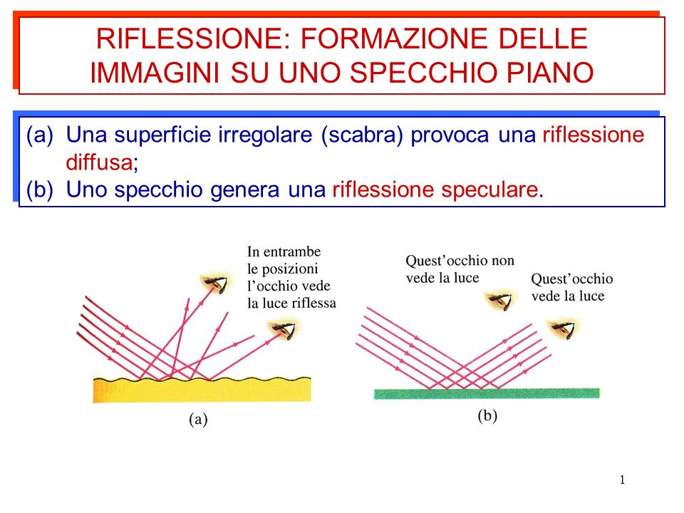 1 RIFLESSIONE: FORMAZIONE DELLE IMMAGINI SU UNO SPECCHIO PIANO (a)Una superficie irregolare (scabra) provoca una riflessione diffusa; (b)Uno specchio