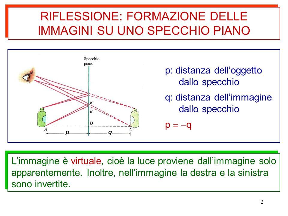 2 pq RIFLESSIONE: FORMAZIONE DELLE IMMAGINI SU UNO SPECCHIO PIANO Limmagine è virtuale, cioè la luce proviene dallimmagine solo apparentemente. Inoltr